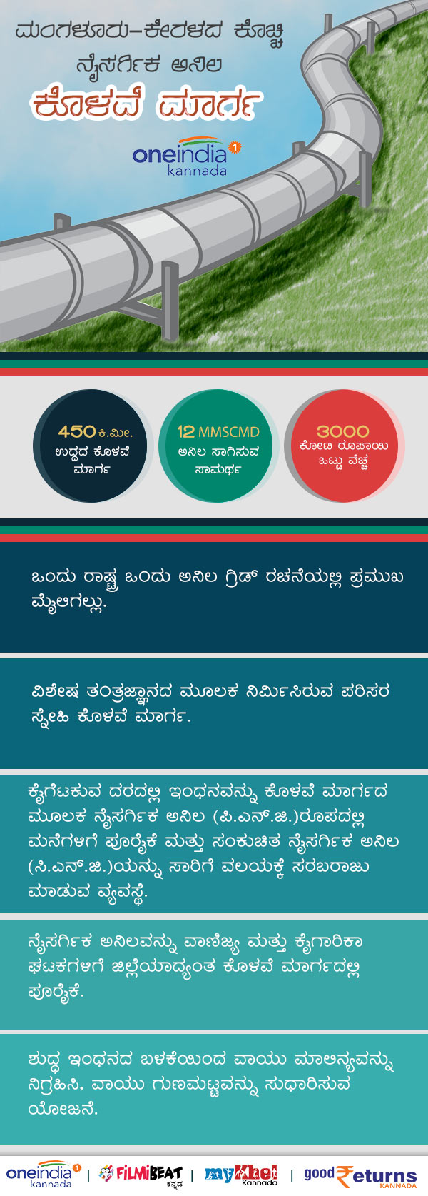 Infographics:Kochi-Mangaluru natural gas pipeline