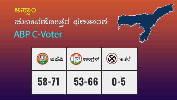ABP C-Voter Exit Poll: ಅಸ್ಸಾಂನಲ್ಲಿ ಮತ್ತೆ ಬಿಜೆಪಿ ಕೈಗೆ ಅಧಿಕಾರ ಚುಕ್ಕಾಣಿ