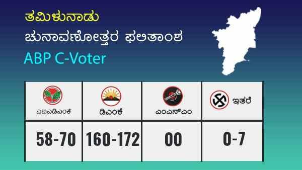 ABP C-Voter Exit Poll: ತಮಿಳುನಾಡಿನಲ್ಲಿ ಡಿಎಂಕೆಗೆ ಜಯ
