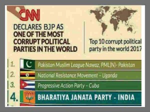 Fake News Buster Bjp Voted 4th Most Corrupt Party
